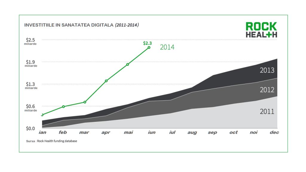01_Aggregate-Digital-Heatlh-Venture-Funding-2011-2014YTD