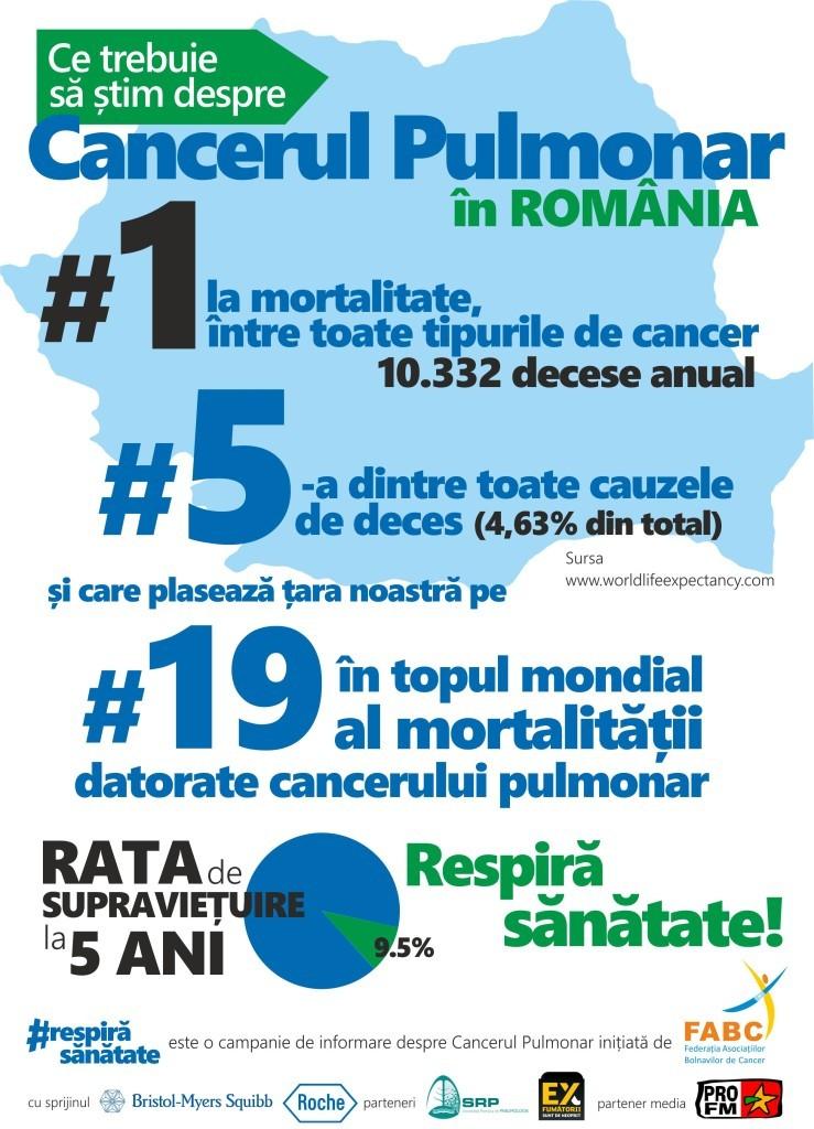 despre cancerul pulmonar
