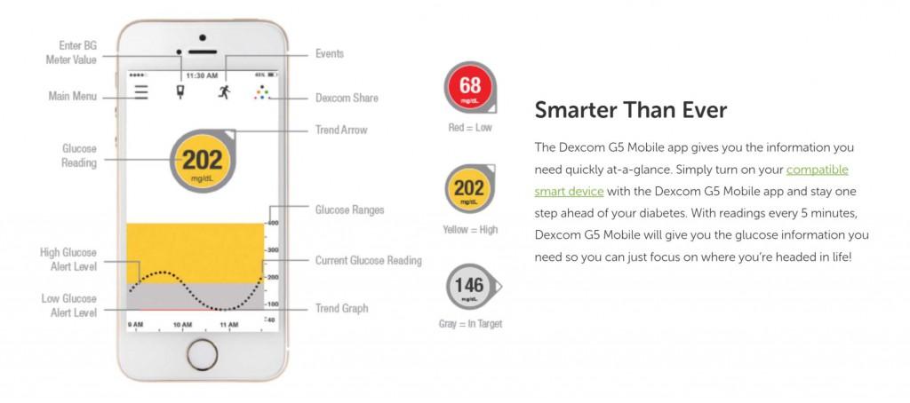Senzor Dexcom G5