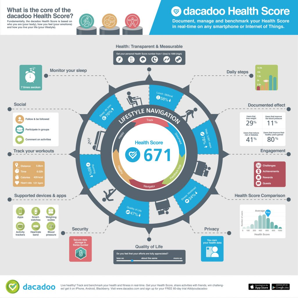 dacadoo_HealthScore_Infographic__HQ2