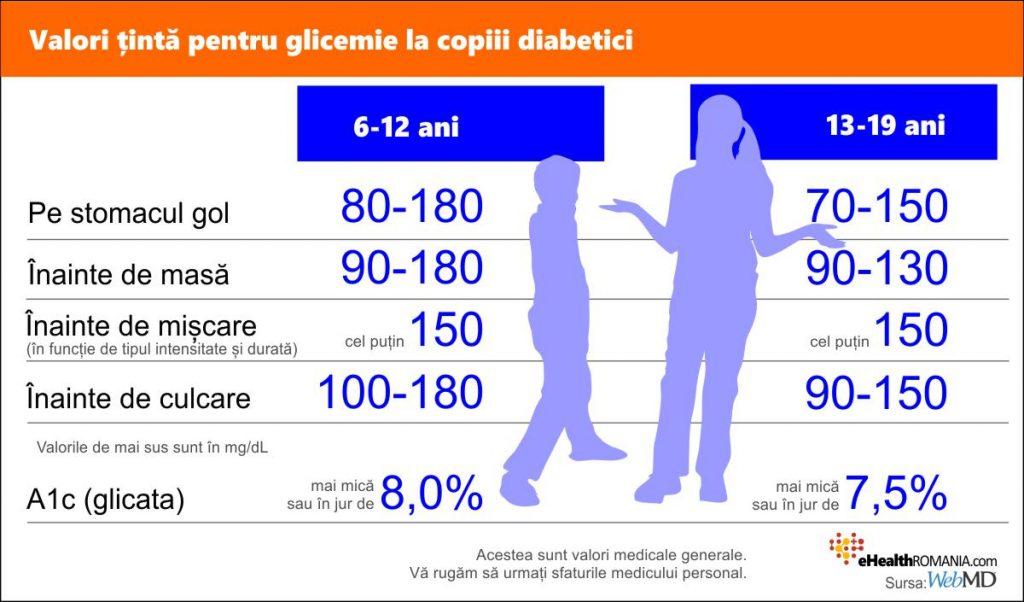 glicemia normala la adulti, tabel copii cu diabet
