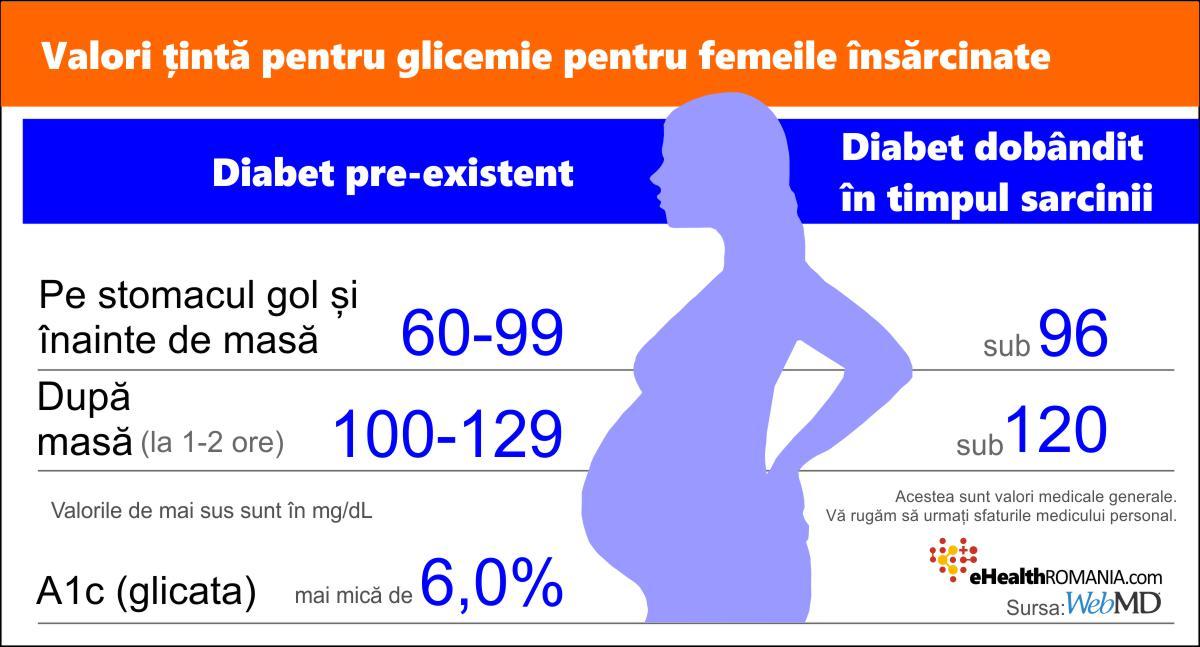 De la ce valoare a glicemiei se face insulina