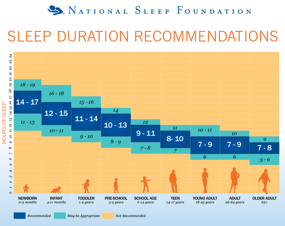 monitorizarea somnului