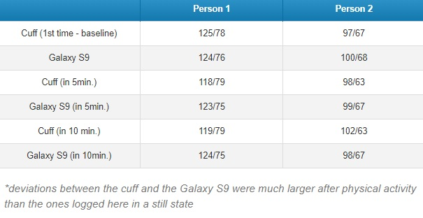 tabel tensiune Samsung Galaxy S9